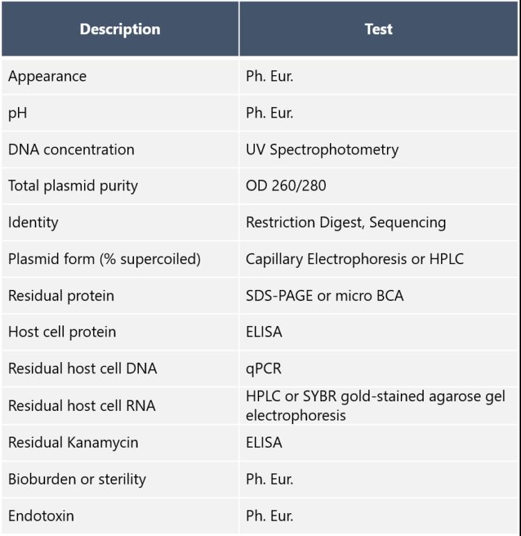 QC analyses for AAV plasmids